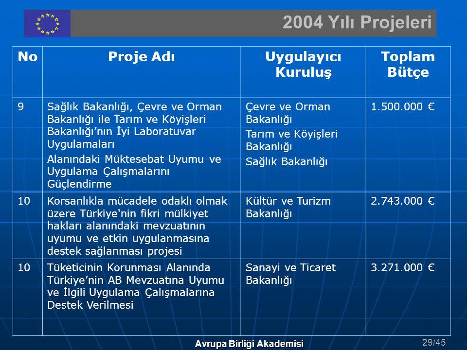 2004 Yılı Projeleri Avrupa Birliği Akademisi NoProje AdıUygulayıcı Kuruluş Toplam Bütçe 9Sağlık Bakanlığı, Çevre ve Orman Bakanlığı ile Tarım ve Köyiş