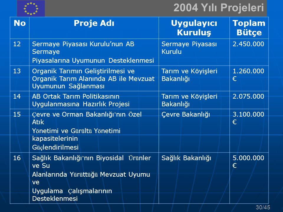 2004 Yılı Projeleri NoProje AdıUygulayıcı Kuruluş Toplam Bütçe 12Sermaye Piyasası Kurulu'nun AB Sermaye Piyasalarına Uyumunun Desteklenmesi Sermaye Pi