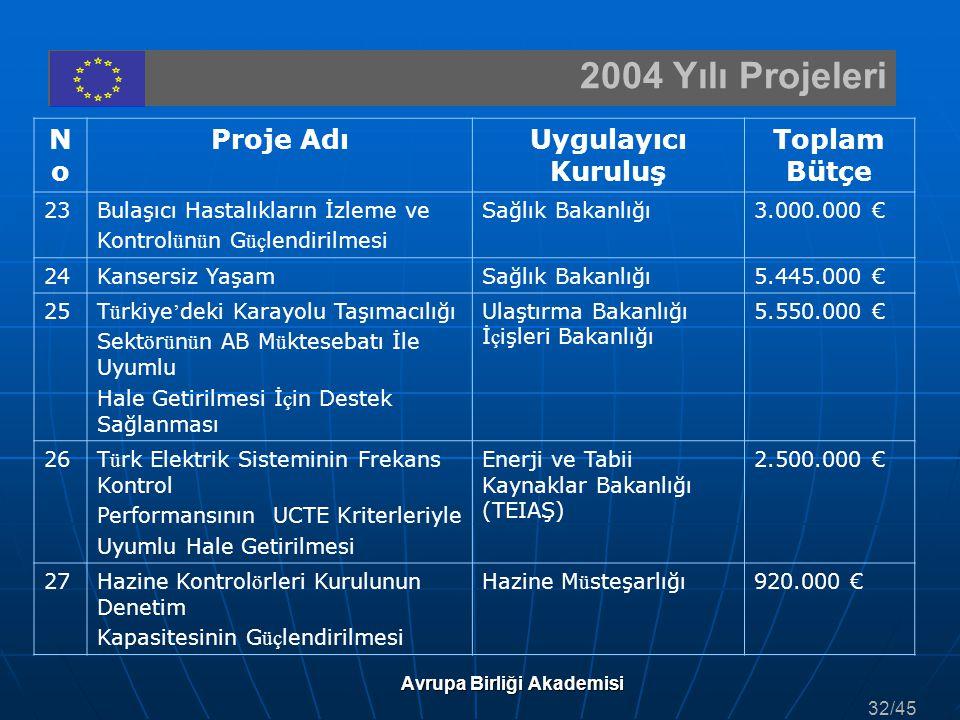 2004 Yılı Projeleri Avrupa Birliği Akademisi NoNo Proje AdıUygulayıcı Kuruluş Toplam Bütçe 23Bulaşıcı Hastalıkların İzleme ve Kontrol ü n ü n G üç len