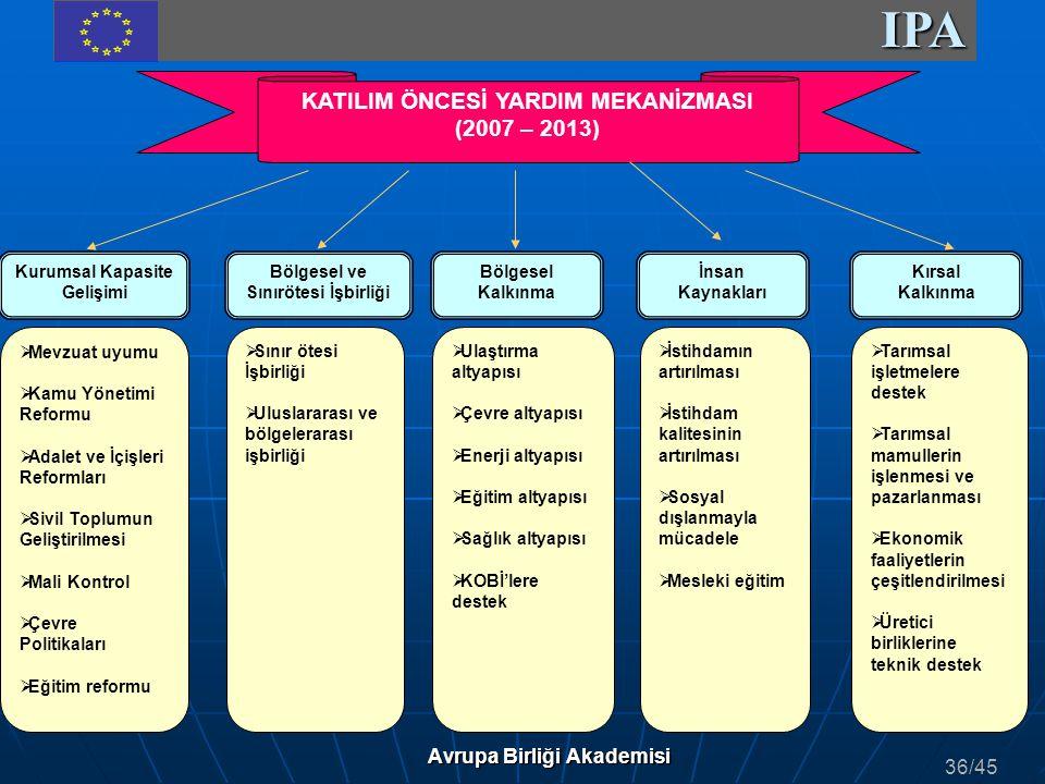 IPA Avrupa Birliği Akademisi 36/45 KATILIM ÖNCESİ YARDIM MEKANİZMASI (2007 – 2013) Kurumsal Kapasite Gelişimi Bölgesel ve Sınırötesi İşbirliği Bölgese