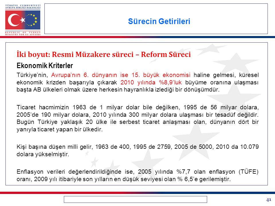 41 Sürecin Getirileri İki boyut: Resmi Müzakere süreci – Reform Süreci Ekonomik Kriterler Türkiye'nin, Avrupa'nın 6. dünyanın ise 15. büyük ekonomisi