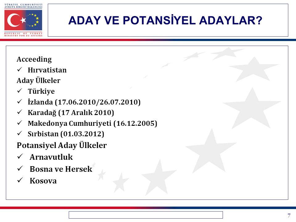 7 ADAY VE POTANSİYEL ADAYLAR? Acceeding Hırvatistan Aday Ülkeler Türkiye İzlanda (17.06.2010/26.07.2010) Karadağ (17 Aralık 2010) Makedonya Cumhuriyet