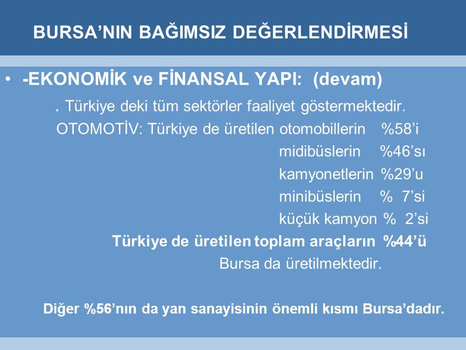 BURSA'NIN BAĞIMSIZ DEĞERLENDİRMESİ -EKONOMİK ve FİNANSAL YAPI: (devam).