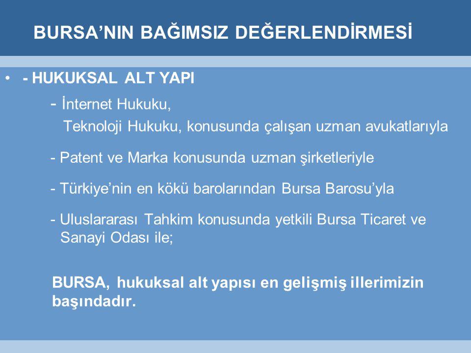 BURSA'NIN BAĞIMSIZ DEĞERLENDİRMESİ - HUKUKSAL ALT YAPI - İnternet Hukuku, Teknoloji Hukuku, konusunda çalışan uzman avukatlarıyla - Patent ve Marka konusunda uzman şirketleriyle - Türkiye'nin en kökü barolarından Bursa Barosu'yla - Uluslararası Tahkim konusunda yetkili Bursa Ticaret ve Sanayi Odası ile; BURSA, hukuksal alt yapısı en gelişmiş illerimizin başındadır.