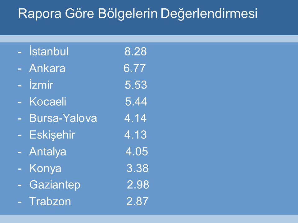 Rapora Göre Bölgelerin Değerlendirmesi -İstanbul 8.28 -Ankara 6.77 -İzmir 5.53 -Kocaeli 5.44 -Bursa-Yalova 4.14 -Eskişehir 4.13 -Antalya 4.05 -Konya 3.38 -Gaziantep 2.98 -Trabzon 2.87