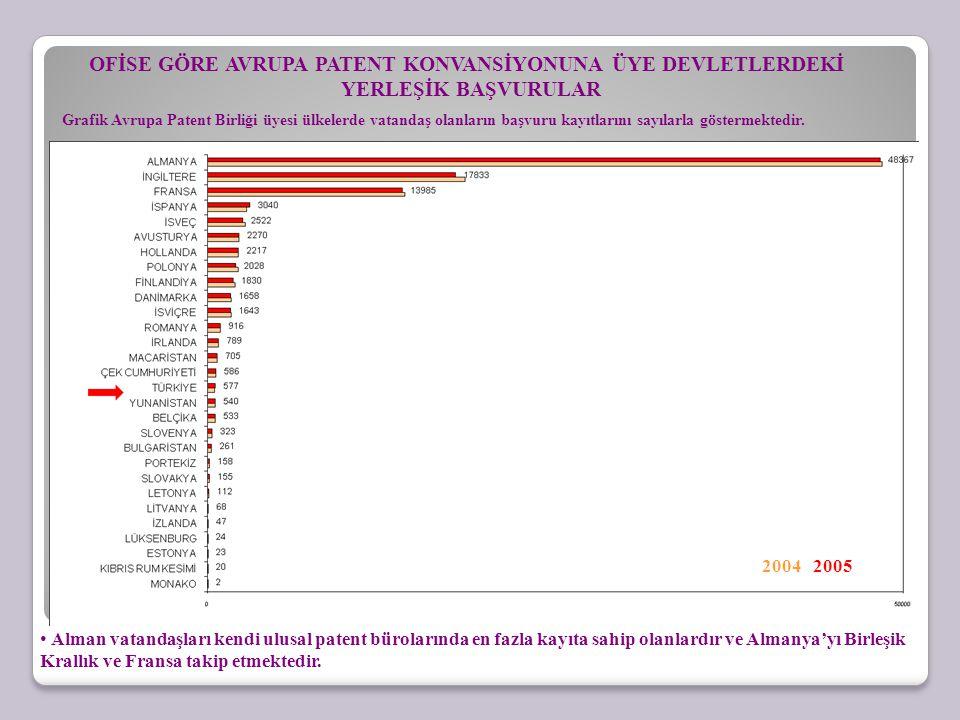 OFİSE GÖRE AVRUPA PATENT KONVANSİYONUNA ÜYE DEVLETLERDEKİ YERLEŞİK BAŞVURULAR Grafik Avrupa Patent Birliği üyesi ülkelerde vatandaş olanların başvuru kayıtlarını sayılarla göstermektedir.