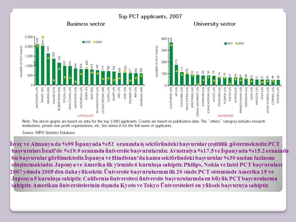 İsveç ve Almanya da %99 İspanyada %52 oranında iş sektöründeki başvurular çeşitlilik göstermektedir.PCT başvuruları İsrail'de %19.9 oranında üniversit