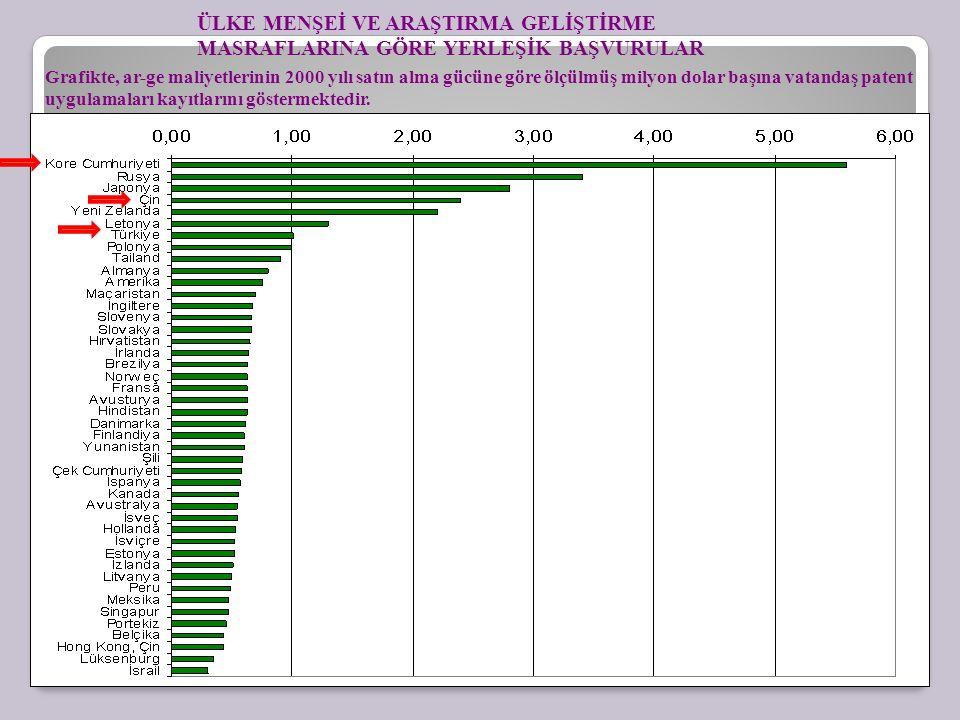 Grafikte, ar-ge maliyetlerinin 2000 yılı satın alma gücüne göre ölçülmüş milyon dolar başına vatandaş patent uygulamaları kayıtlarını göstermektedir.
