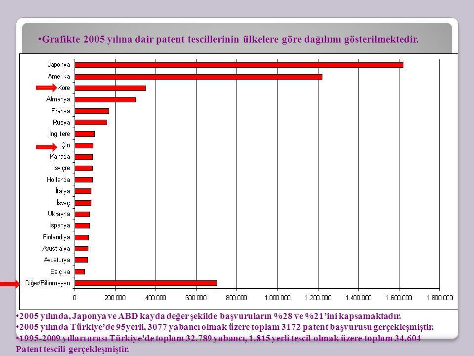 Grafikte 2005 yılına dair patent tescillerinin ülkelere göre dağılımı gösterilmektedir. 2005 yılında, Japonya ve ABD kayda değer şekilde başvuruların
