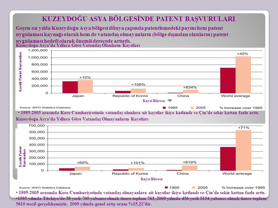 KUZEYDOĞU ASYA BÖLGESİNDE PATENT BAŞVURULARI Geçen on yılda Kuzeydoğu Asya bölgesi dünya çapında patentlemedeki payını hem patent uygulaması kaynağı olarak hem de vatandaş olmayanların (bölge dışından olanların) patent uygulaması hedefi olarak önemli derecede artırdı.