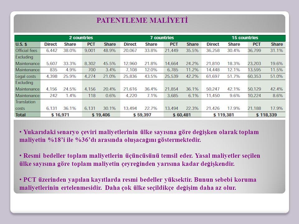 PATENTLEME MALİYETİ Yukarıdaki senaryo çeviri maliyetlerinin ülke sayısına göre değişken olarak toplam maliyetin %18'i ile %36'dı arasında oluşacağını göstermektedir.