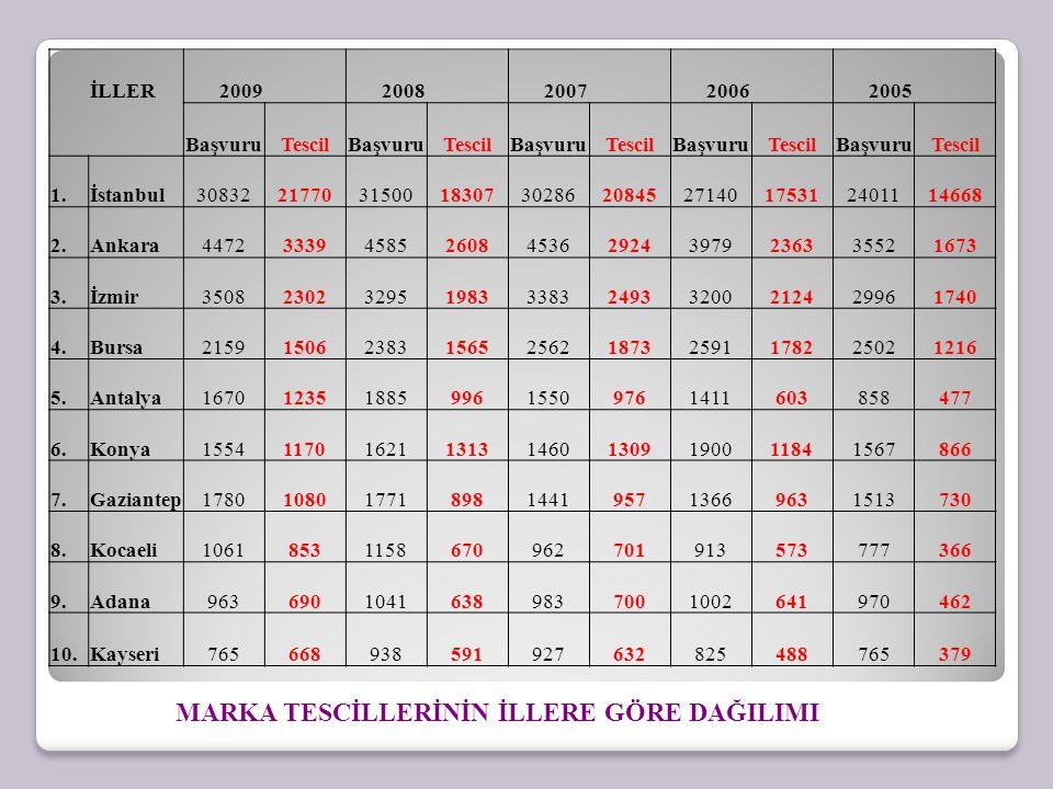 İLLER2009 2008 2007 2006 2005 BaşvuruTescilBaşvuruTescilBaşvuruTescilBaşvuruTescilBaşvuruTescil 1.İstanbul30832217703150018307302862084527140175312401