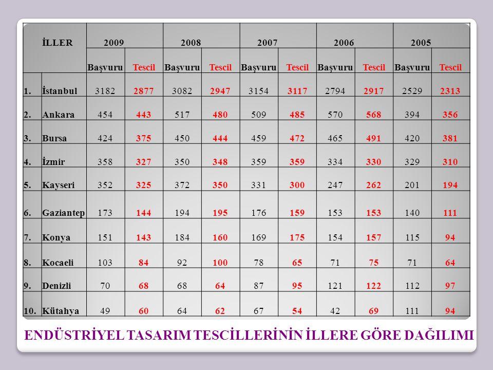 İLLER2009 2008 2007 2006 2005 BaşvuruTescilBaşvuruTescilBaşvuruTescilBaşvuruTescilBaşvuruTescil 1.İstanbul3182287730822947315431172794291725292313 2.A