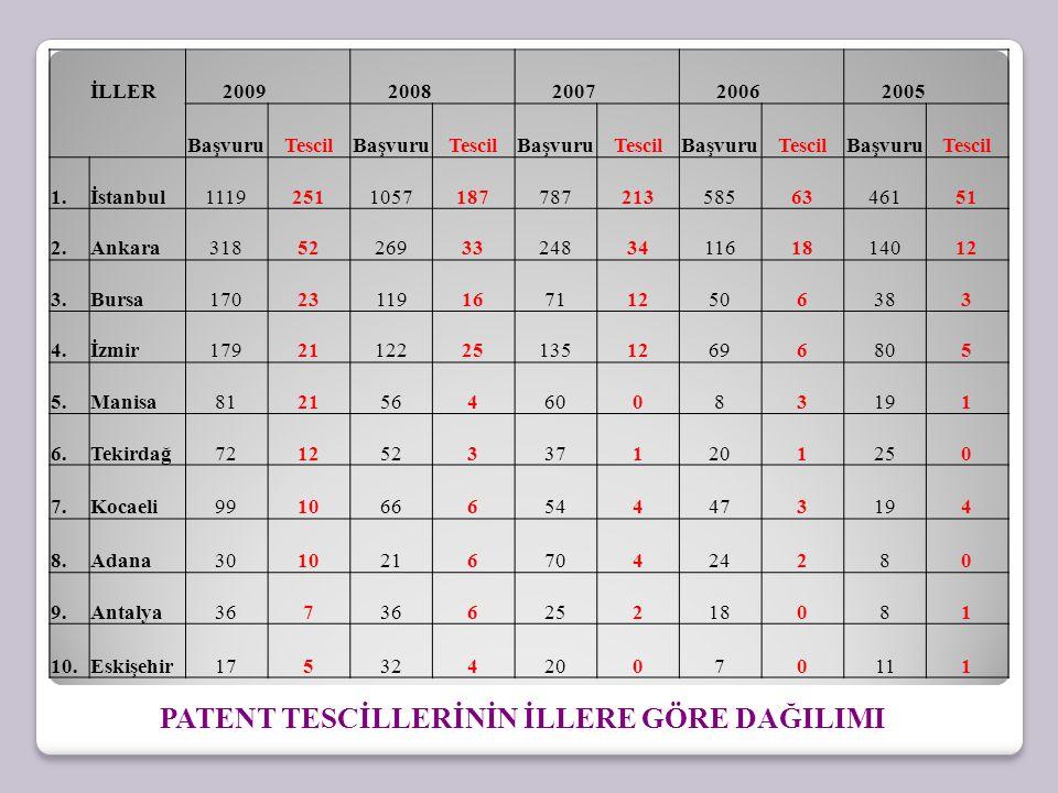 1.Akdeniz Üniversitesi 2.Dokuz Eylül Üniversitesi 3.Eskişehir Anadolu Üniversitesi 4.Fırat Üniversitesi 5.İzmir Yüksek Teknoloji Enstitüsü 6.Mimar Sinan Güzel Sanatlar Üniversitesi 7.Uludağ Üniversitesi 2009 yılında yaptığımız araştırmaya göre mühendislik fakültesi olan 41 üniversiteden sadece 7 sinde patent dersleri verilmeye başlanmıştır.