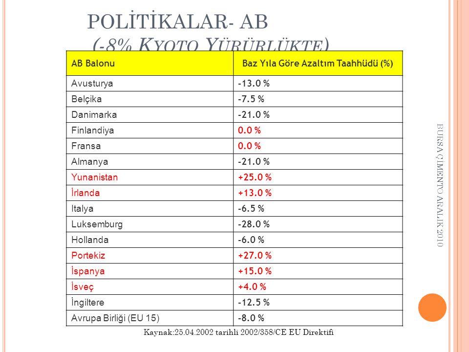 POLİTİKALAR- AB (-8% K YOTO Y ÜRÜRLÜKTE ) AB BalonuBaz Yıla Göre Azaltım Taahhüdü (%) Avusturya -13.0 % Belçika -7.5 % Danimarka -21.0 % Finlandiya 0.0 % Fransa 0.0 % Almanya -21.0 % Yunanistan +25.0 % İrlanda +13.0 % Italya -6.5 % Luksemburg -28.0 % Hollanda -6.0 % Portekiz +27.0 % İspanya +15.0 % İsveç +4.0 % İngiltere -12.5 % Avrupa Birliği (EU 15) -8.0 % Kaynak:25.04.2002 tarihli 2002/358/CE EU Direktifi BURSA ÇİMENTO ARALIK 2010