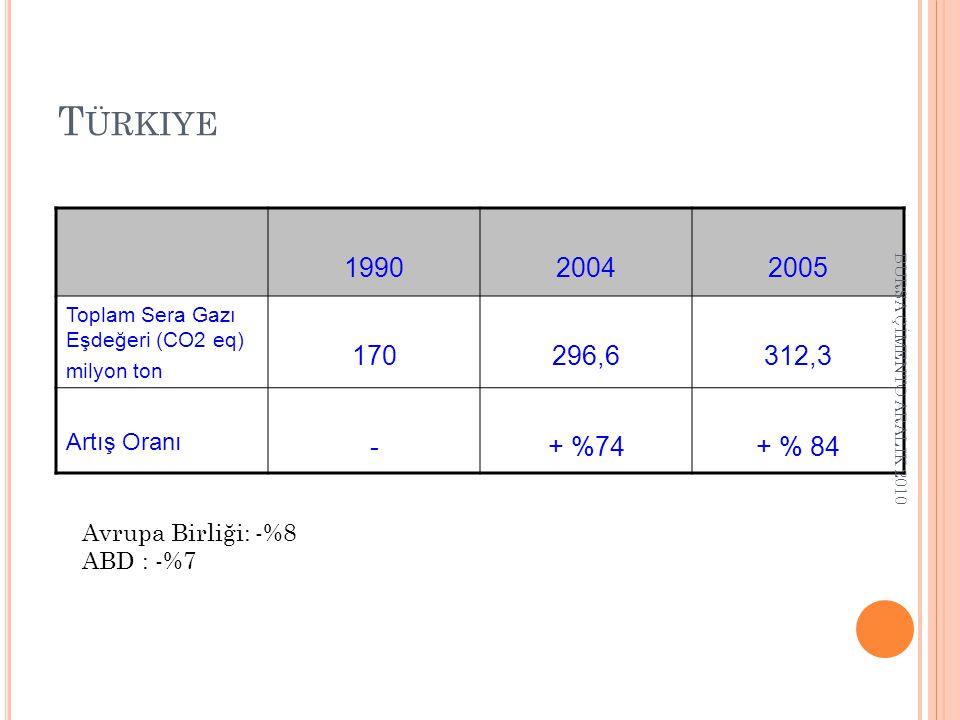 T ÜRKIYE 199020042005 Toplam Sera Gazı Eşdeğeri (CO2 eq) milyon ton 170296,6312,3 Artış Oranı -+ %74+ % 84 Avrupa Birliği: -%8 ABD : -%7 BURSA ÇİMENTO ARALIK 2010