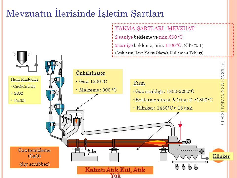 Ham Maddeler CaO/CaCO3CaO/CaCO3 SiO2 SiO2 Fe203 Fe203 Klinker Fırın Fırın Gaz sıcaklığı : 1800-2200°CGaz sıcaklığı : 1800-2200°C Bekletme süresi 5-10 sn @ >1800°CBekletme süresi 5-10 sn @ >1800°C Klinker : 1450°C > 15 dak.