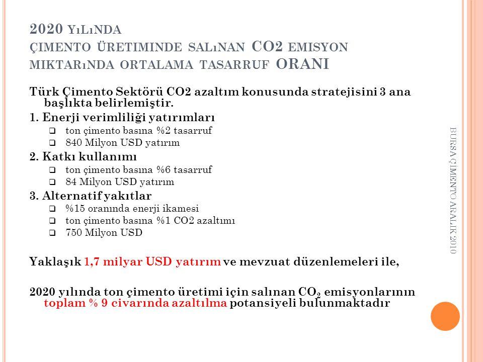 2020 YıLıNDA ÇIMENTO ÜRETIMINDE SALıNAN CO2 EMISYON MIKTARıNDA ORTALAMA TASARRUF ORANI Türk Çimento Sektörü CO2 azaltım konusunda stratejisini 3 ana başlıkta belirlemiştir.