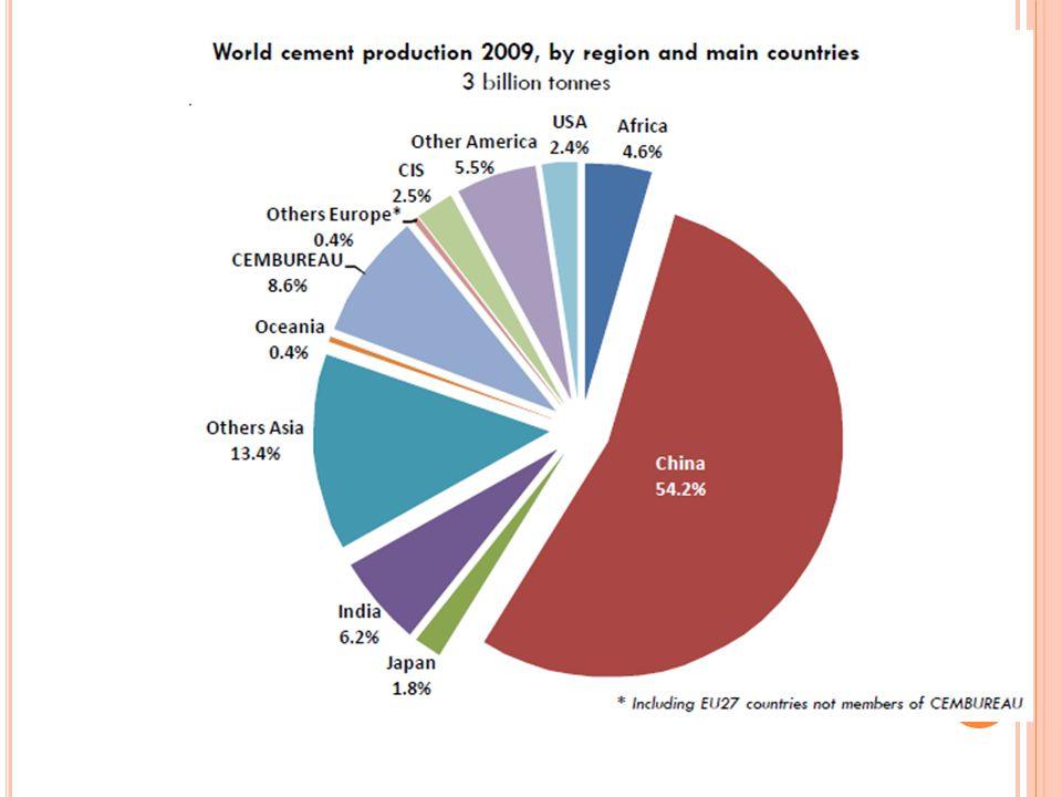 ULUSLARARASI KIYASLAMA BURSA ÇİMENTO ARALIK 2010 762 kg CO 2 / ton çimento