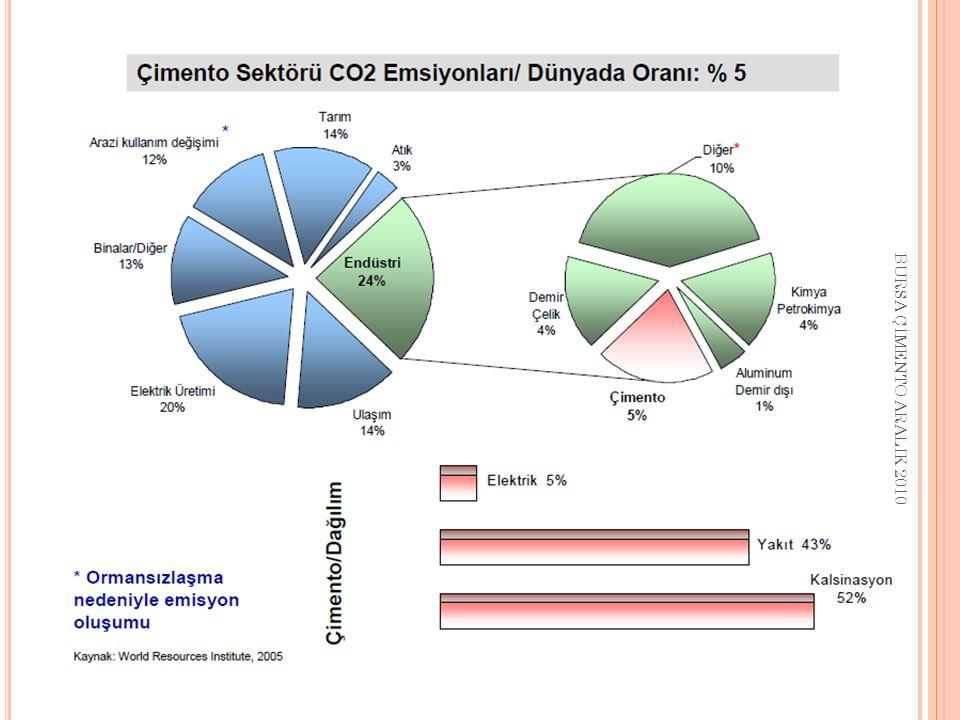 KYOTO PROTOKOLU H EDEFLER -İ MZALAR ÜlkelerKyoto Emisyon Hedefi Kyoto İmza Durumu Avrupa Birliği Balonu -8 %İmza: 1999 Yürürlüğe girme- 2005 ÇinYOKİmza: 1998 Yürürlüğe girme- 2005 ABD-7%İmza: 1998 Yürürlüğe girme- HENÜZ GİRMEDİ Rusya0İmza: 1999 Yürürlüğe girme- 2005 HindistanYOK Yürürlüğe girme- 2005 TürkiyeYOKİmza: KANUN KABUL EDİLDİ BURSA ÇİMENTO ARALIK 2010