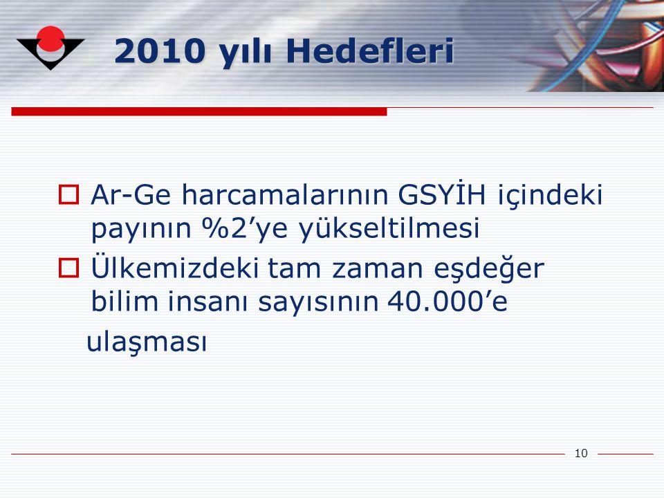 10 2010 yılı Hedefleri  Ar-Ge harcamalarının GSYİH içindeki payının %2'ye yükseltilmesi  Ülkemizdeki tam zaman eşdeğer bilim insanı sayısının 40.000