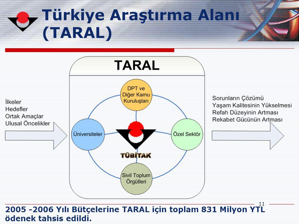 11 Türkiye Araştırma Alanı (TARAL) 2005 -2006 Yılı Bütçelerine TARAL için toplam 831 Milyon YTL ödenek tahsis edildi.