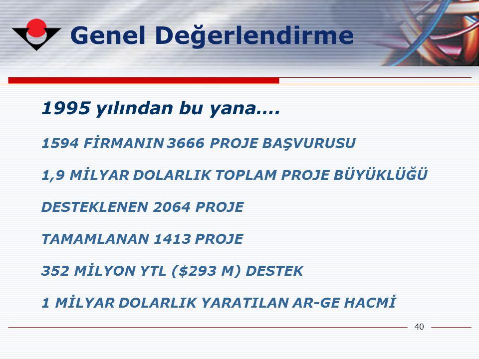40 Genel Değerlendirme 1995 yılından bu yana…. 1594 FİRMANIN 3666 PROJE BAŞVURUSU 1,9 MİLYAR DOLARLIK TOPLAM PROJE BÜYÜKLÜĞÜ DESTEKLENEN 2064 PROJE TA