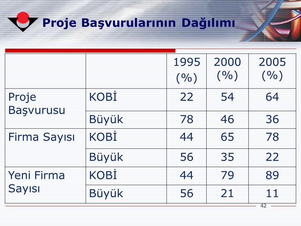 42 Proje Başvurularının Dağılımı 1995 (%) 2000 (%) 2005 (%) Proje Başvurusu KOBİ225464 Büyük784636 Firma SayısıKOBİ446578 Büyük563522 Yeni Firma Sayıs