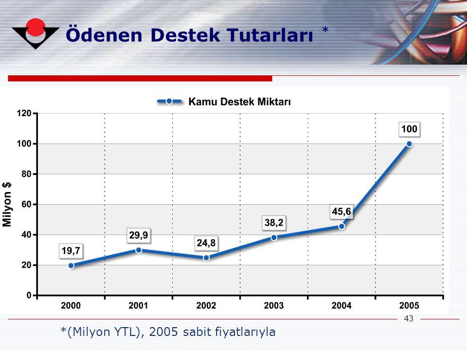 43 Ödenen Destek Tutarları * *(Milyon YTL), 2005 sabit fiyatlarıyla