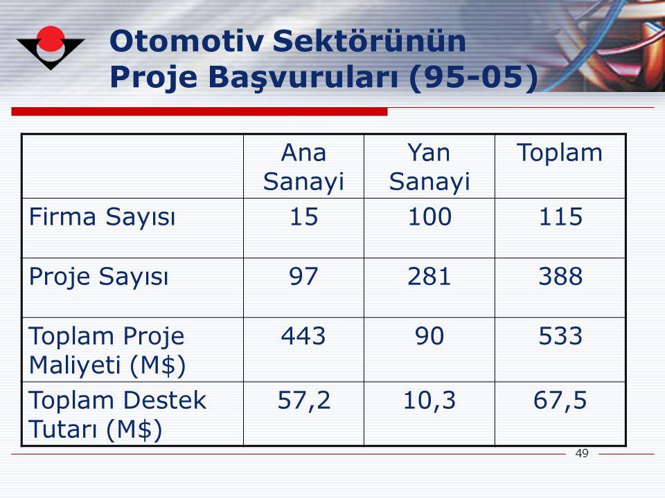 49 Otomotiv Sektörünün Proje Başvuruları (95-05) Ana Sanayi Yan Sanayi Toplam Firma Sayısı15100115 Proje Sayısı97281388 Toplam Proje Maliyeti (M$) 443