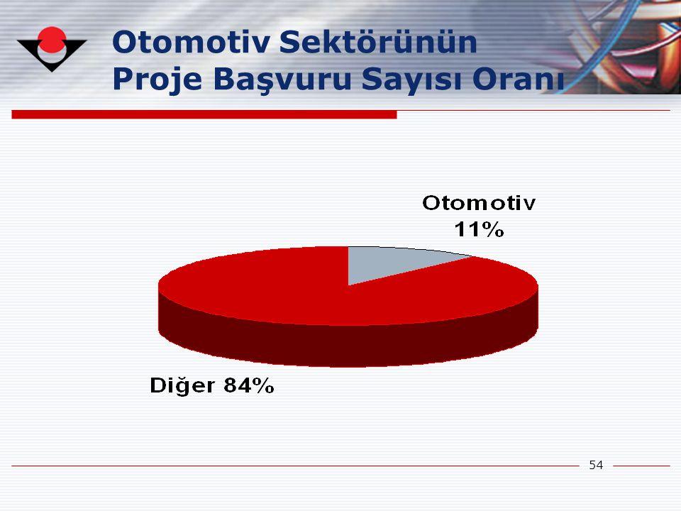 54 Otomotiv Sektörünün Proje Başvuru Sayısı Oranı