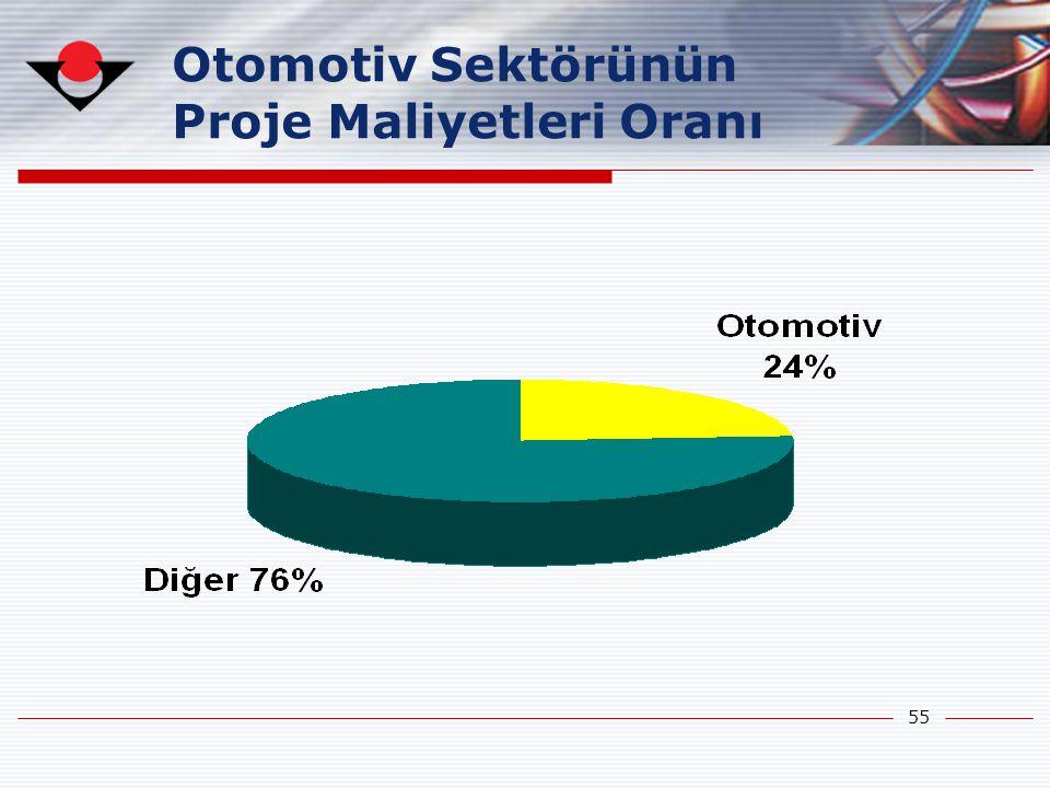 55 Otomotiv Sektörünün Proje Maliyetleri Oranı
