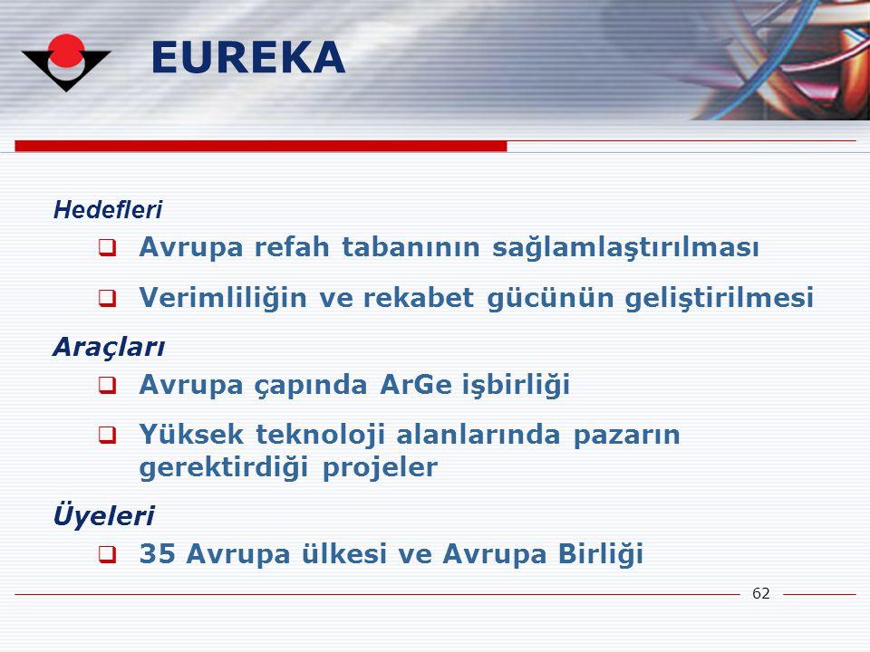 62 Hedefleri  Avrupa refah tabanının sağlamlaştırılması  Verimliliğin ve rekabet gücünün geliştirilmesi Araçları  Avrupa çapında ArGe işbirliği  Y