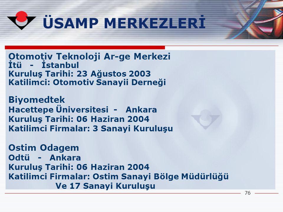 76 Otomotiv Teknoloji Ar-ge Merkezi İtü - İstanbul Kuruluş Tarihi: 23 Ağustos 2003 Katilimci: Otomotiv Sanayii Derneği Biyomedtek Hacettepe Üniversite