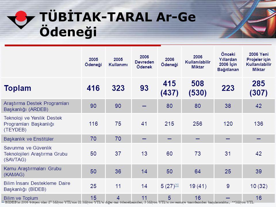 84 TÜBİTAK-TARAL Ar-Ge Ödeneği 2005 Ödeneği 2005 Kullanımı 2006 Devreden Ödenek 2006 Ödeneği 2006 Kullanılabilir Miktar Önceki Yıllardan 2006 İçin Bağ