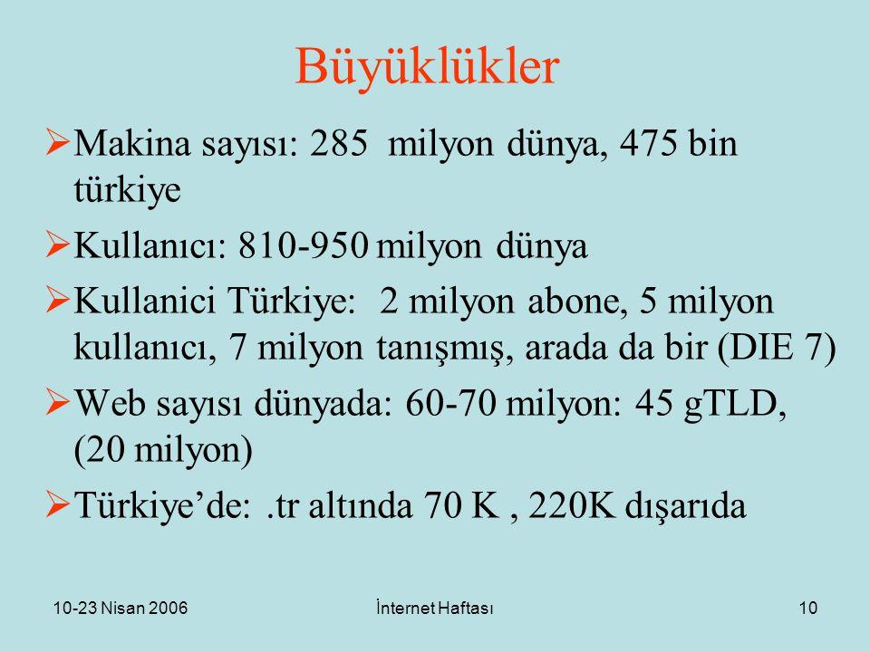 10-23 Nisan 2006İnternet Haftası10 Büyüklükler  Makina sayısı: 285 milyon dünya, 475 bin türkiye  Kullanıcı: 810-950 milyon dünya  Kullanici Türkiye: 2 milyon abone, 5 milyon kullanıcı, 7 milyon tanışmış, arada da bir (DIE 7)  Web sayısı dünyada: 60-70 milyon: 45 gTLD, (20 milyon)  Türkiye'de:.tr altında 70 K, 220K dışarıda
