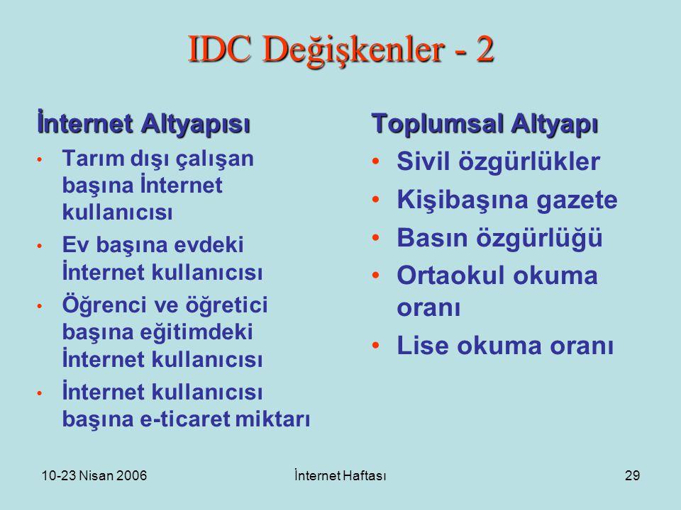 10-23 Nisan 2006İnternet Haftası29 IDC Değişkenler - 2 İnternet Altyapısı Tarım dışı çalışan başına İnternet kullanıcısı Ev başına evdeki İnternet kullanıcısı Öğrenci ve öğretici başına eğitimdeki İnternet kullanıcısı İnternet kullanıcısı başına e-ticaret miktarı Toplumsal Altyapı Sivil özgürlükler Kişibaşına gazete Basın özgürlüğü Ortaokul okuma oranı Lise okuma oranı