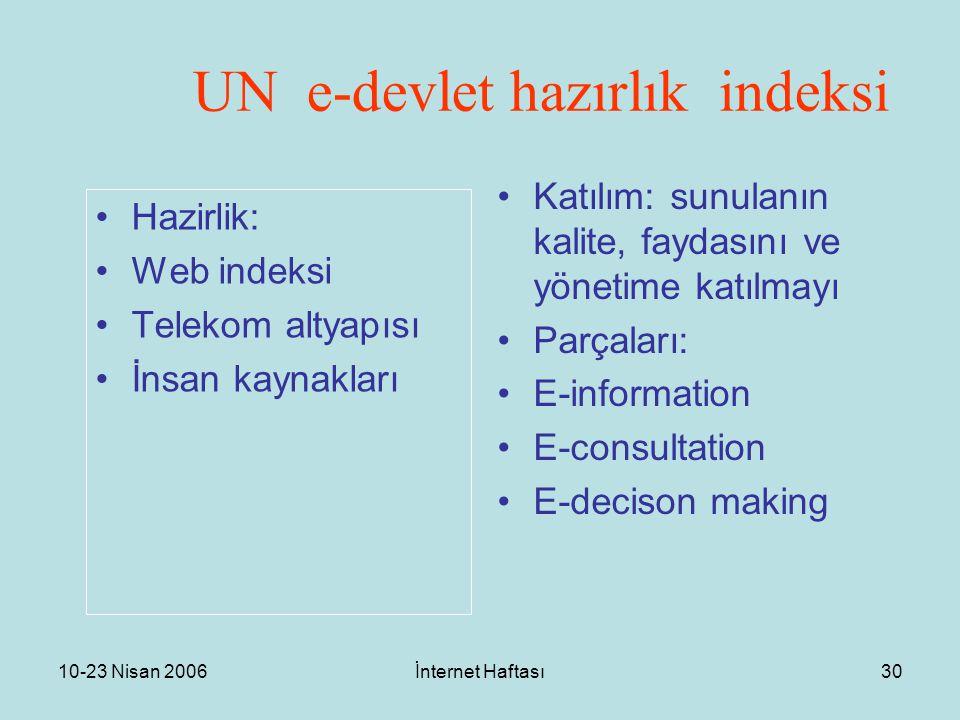 10-23 Nisan 2006İnternet Haftası30 UN e-devlet hazırlık indeksi Hazirlik: Web indeksi Telekom altyapısı İnsan kaynakları Katılım: sunulanın kalite, faydasını ve yönetime katılmayı Parçaları: E-information E-consultation E-decison making