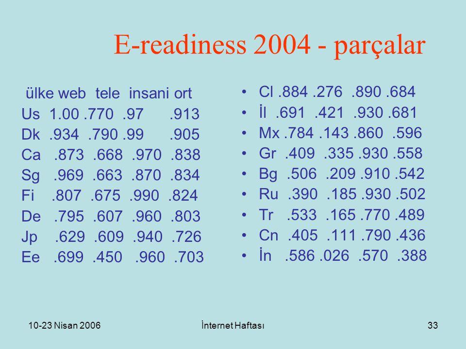 10-23 Nisan 2006İnternet Haftası33 E-readiness 2004 - parçalar ülke web tele insani ort Us 1.00.770.97.913 Dk.934.790.99.905 Ca.873.668.970.838 Sg.969