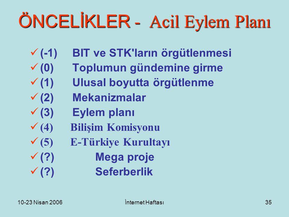 10-23 Nisan 2006İnternet Haftası35 ÖNCELİKLER - Acil Eylem Planı (-1)BIT ve STK ların örgütlenmesi (0)Toplumun gündemine girme (1)Ulusal boyutta örgütlenme (2)Mekanizmalar (3)Eylem planı (4) Bilişim Komisyonu (5) E-Türkiye Kurultayı ( )Mega proje ( )Seferberlik