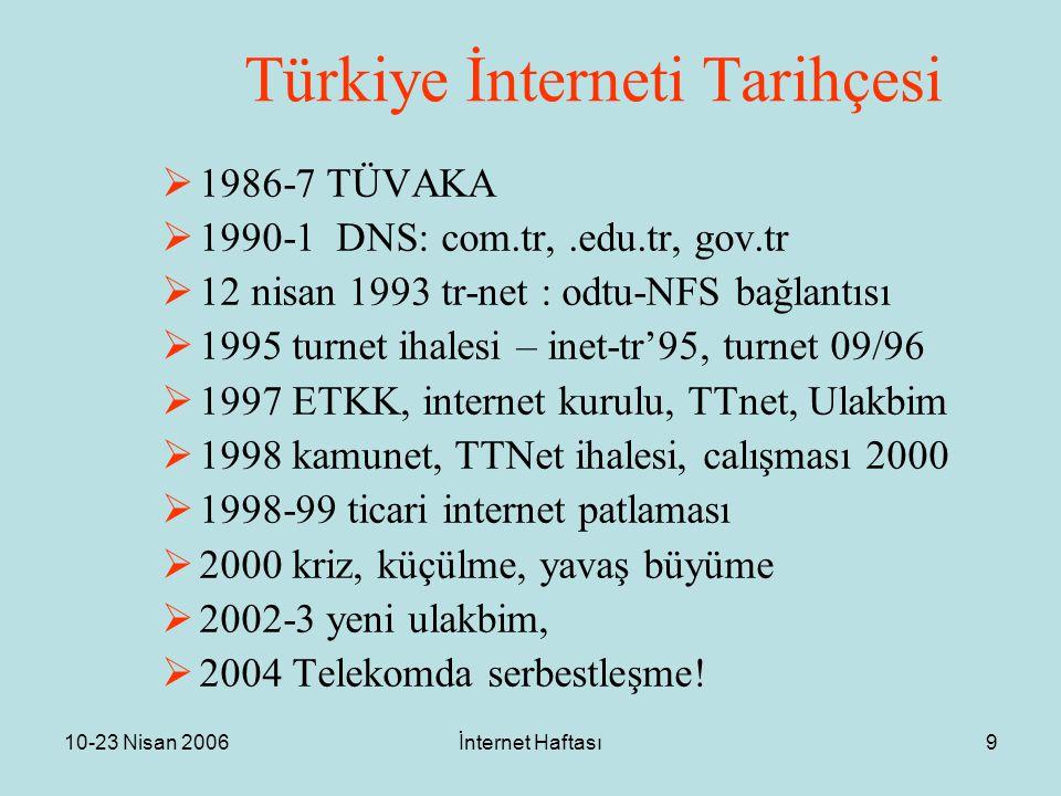 10-23 Nisan 2006İnternet Haftası9 Türkiye İnterneti Tarihçesi  1986-7 TÜVAKA  1990-1 DNS: com.tr,.edu.tr, gov.tr  12 nisan 1993 tr-net : odtu-NFS bağlantısı  1995 turnet ihalesi – inet-tr'95, turnet 09/96  1997 ETKK, internet kurulu, TTnet, Ulakbim  1998 kamunet, TTNet ihalesi, calışması 2000  1998-99 ticari internet patlaması  2000 kriz, küçülme, yavaş büyüme  2002-3 yeni ulakbim,  2004 Telekomda serbestleşme!