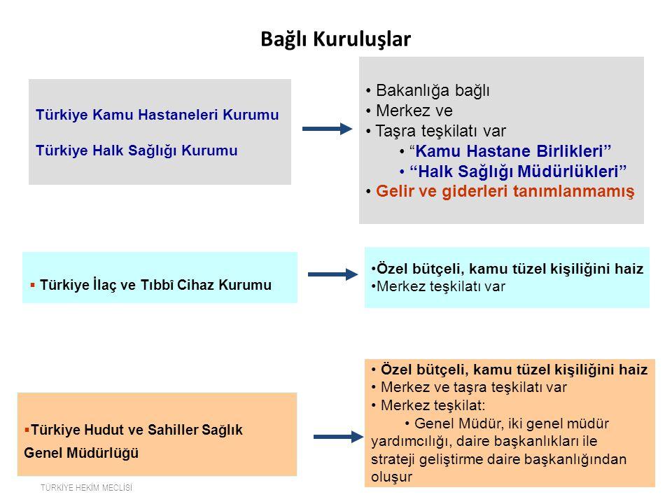 Bağlı Kuruluşlar  Türkiye Hudut ve Sahiller Sağlık Genel Müdürlüğü Türkiye Kamu Hastaneleri Kurumu Türkiye Halk Sağlığı Kurumu Bakanlığa bağlı Merkez