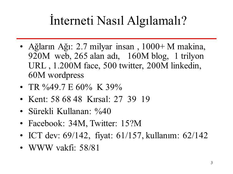 3 İnterneti Nasıl Algılamalı? Ağların Ağı: 2.7 milyar insan, 1000+ M makina, 920M web, 265 alan adı, 160M blog, 1 trilyon URL, 1.200M face, 500 twitte