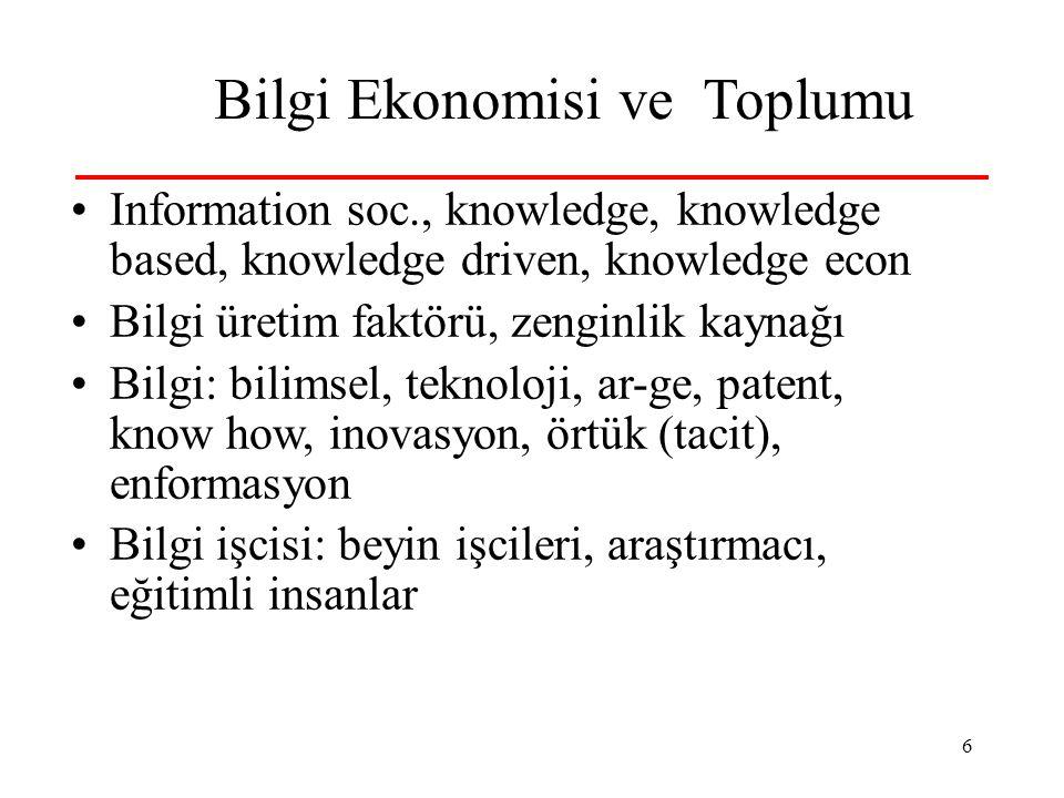 6 Bilgi Ekonomisi ve Toplumu Information soc., knowledge, knowledge based, knowledge driven, knowledge econ Bilgi üretim faktörü, zenginlik kaynağı Bilgi: bilimsel, teknoloji, ar-ge, patent, know how, inovasyon, örtük (tacit), enformasyon Bilgi işcisi: beyin işcileri, araştırmacı, eğitimli insanlar