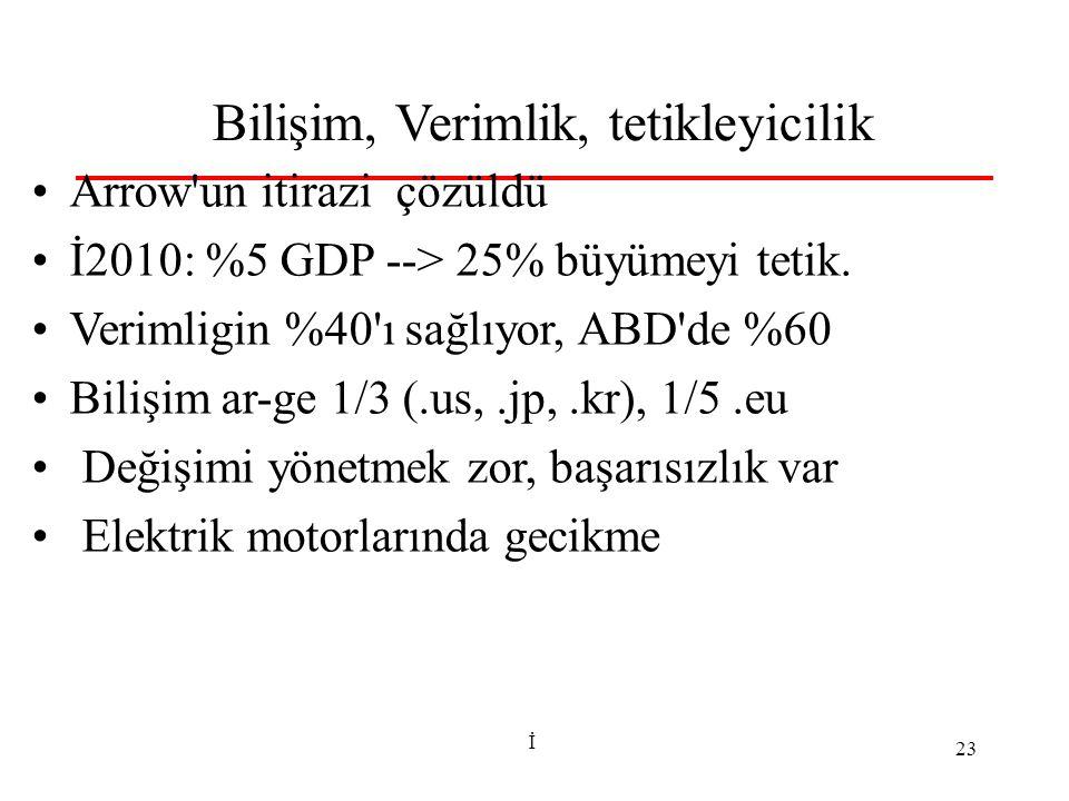 İ 23 Bilişim, Verimlik, tetikleyicilik Arrow'un itirazi çözüldü İ2010: %5 GDP --> 25% büyümeyi tetik. Verimligin %40'ı sağlıyor, ABD'de %60 Bilişim ar