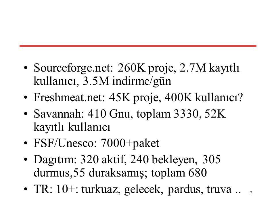 7 Acik Kaynak- Sayılar Sourceforge.net: 260K proje, 2.7M kayıtlı kullanıcı, 3.5M indirme/gün Freshmeat.net: 45K proje, 400K kullanıcı? Savannah: 410 G