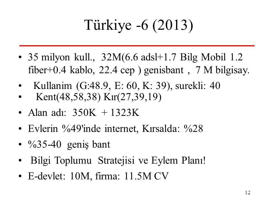 12 Türkiye -6 (2013) 35 milyon kull., 32M(6.6 adsl+1.7 Bilg Mobil 1.2 fiber+0.4 kablo, 22.4 cep ) genisbant, 7 M bilgisay. Kullanim (G:48.9, E: 60, K: