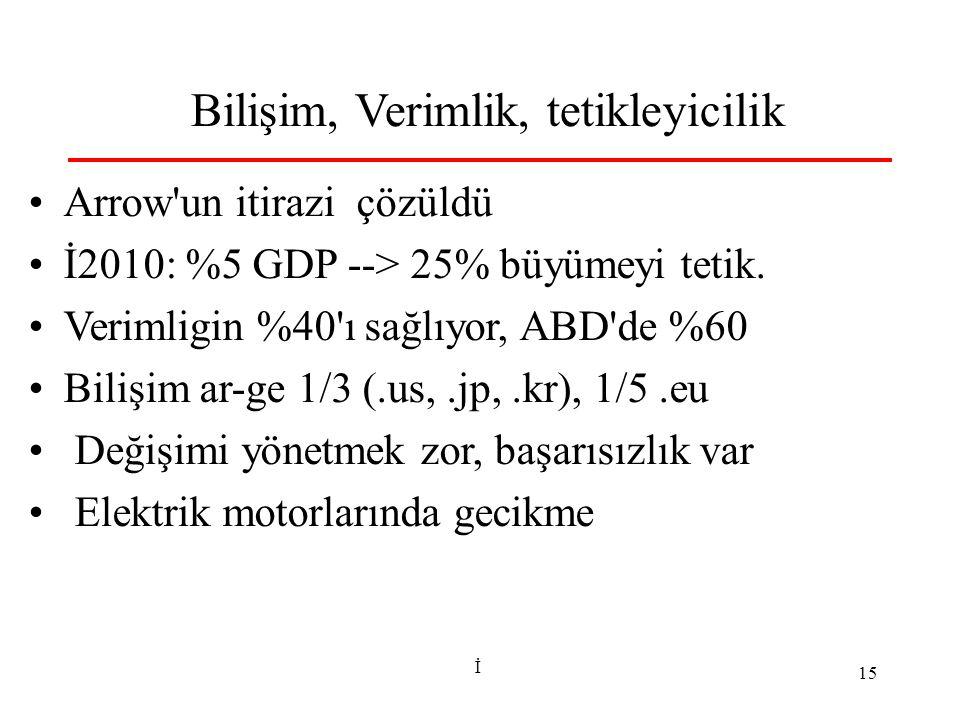 İ 15 Bilişim, Verimlik, tetikleyicilik Arrow'un itirazi çözüldü İ2010: %5 GDP --> 25% büyümeyi tetik. Verimligin %40'ı sağlıyor, ABD'de %60 Bilişim ar