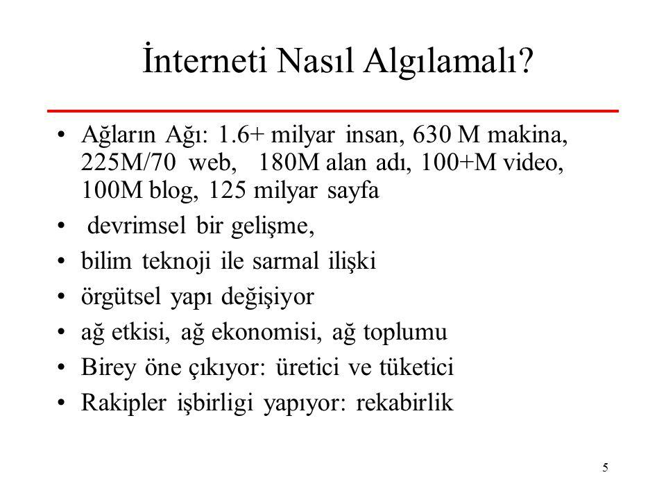 5 İnterneti Nasıl Algılamalı? Ağların Ağı: 1.6+ milyar insan, 630 M makina, 225M/70 web, 180M alan adı, 100+M video, 100M blog, 125 milyar sayfa devri
