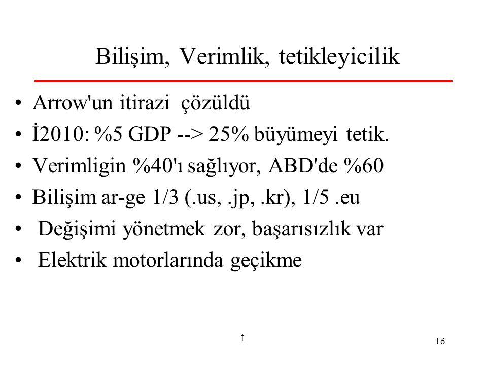 İ 16 Bilişim, Verimlik, tetikleyicilik Arrow un itirazi çözüldü İ2010: %5 GDP --> 25% büyümeyi tetik.